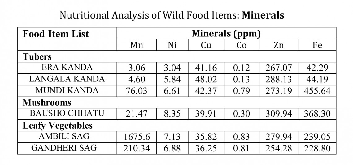 Minerals in forest food