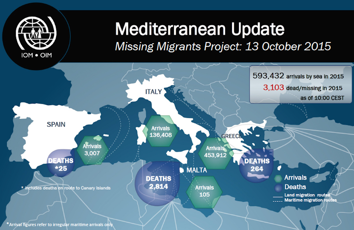 Migrants IOM inphographic
