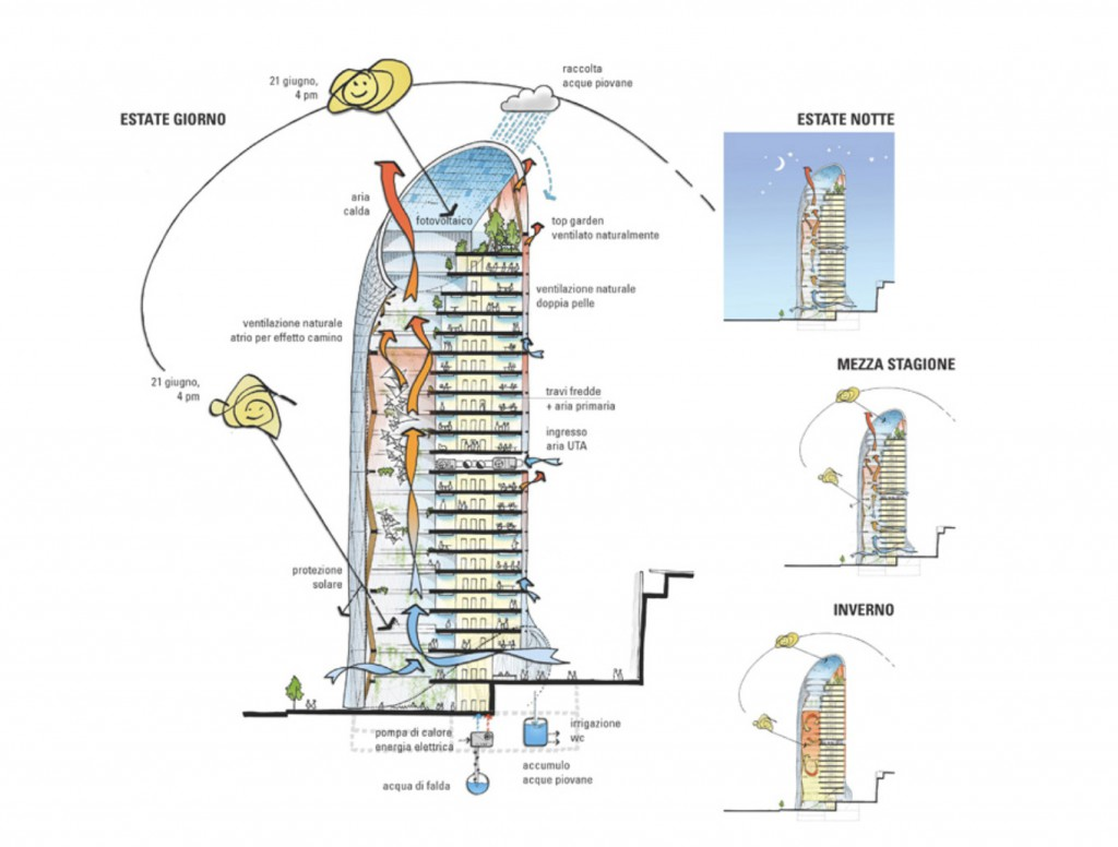 Diagram of the energy efficiency of the tower throughout various seasons