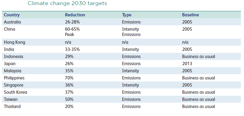 climate change targets