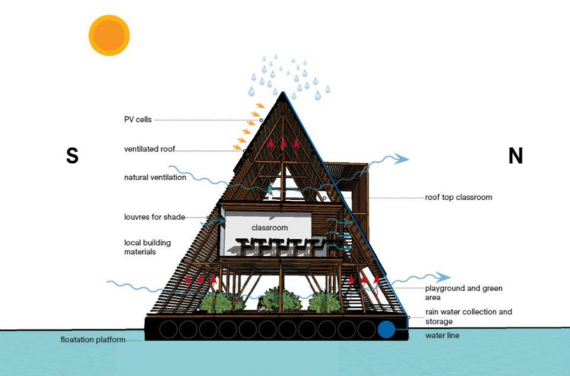 makoko floating school sustainable architecture
